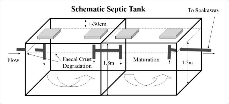 for Septic tank designs